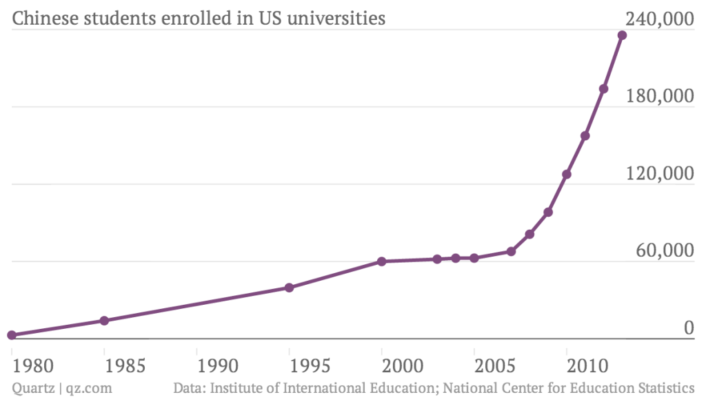 The Diaspora of Chinese College Students | On Century Avenue